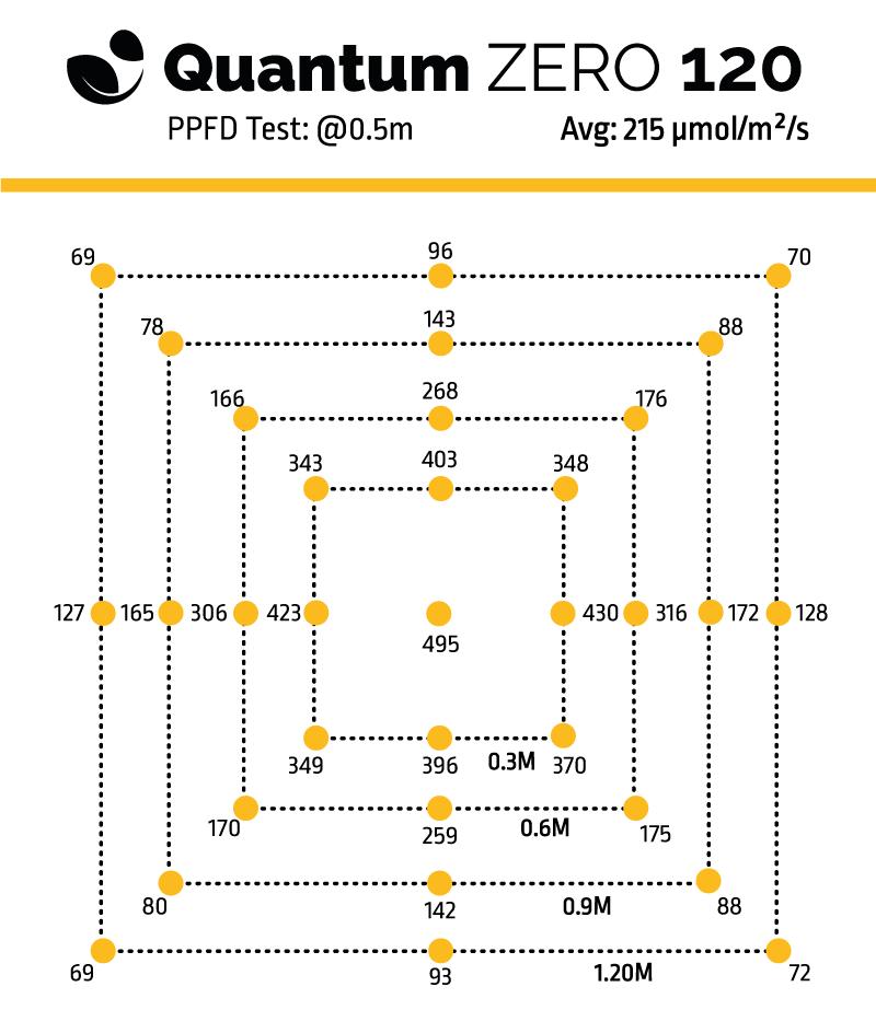 Quantum Zero 120 - Board PPFD