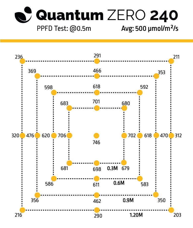 Quantum Zero 240 - Board PPFD