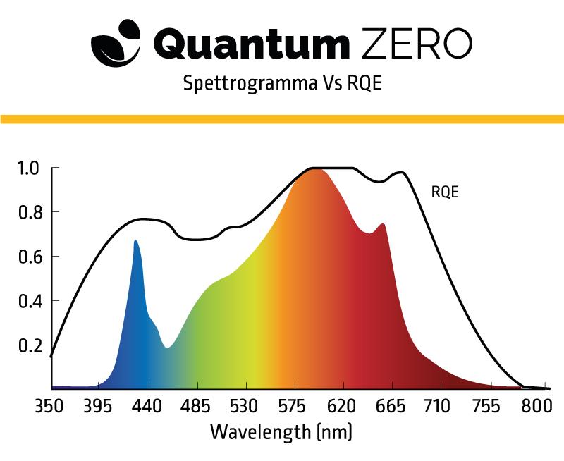 Quantum Zero 240 - Board Spectrum